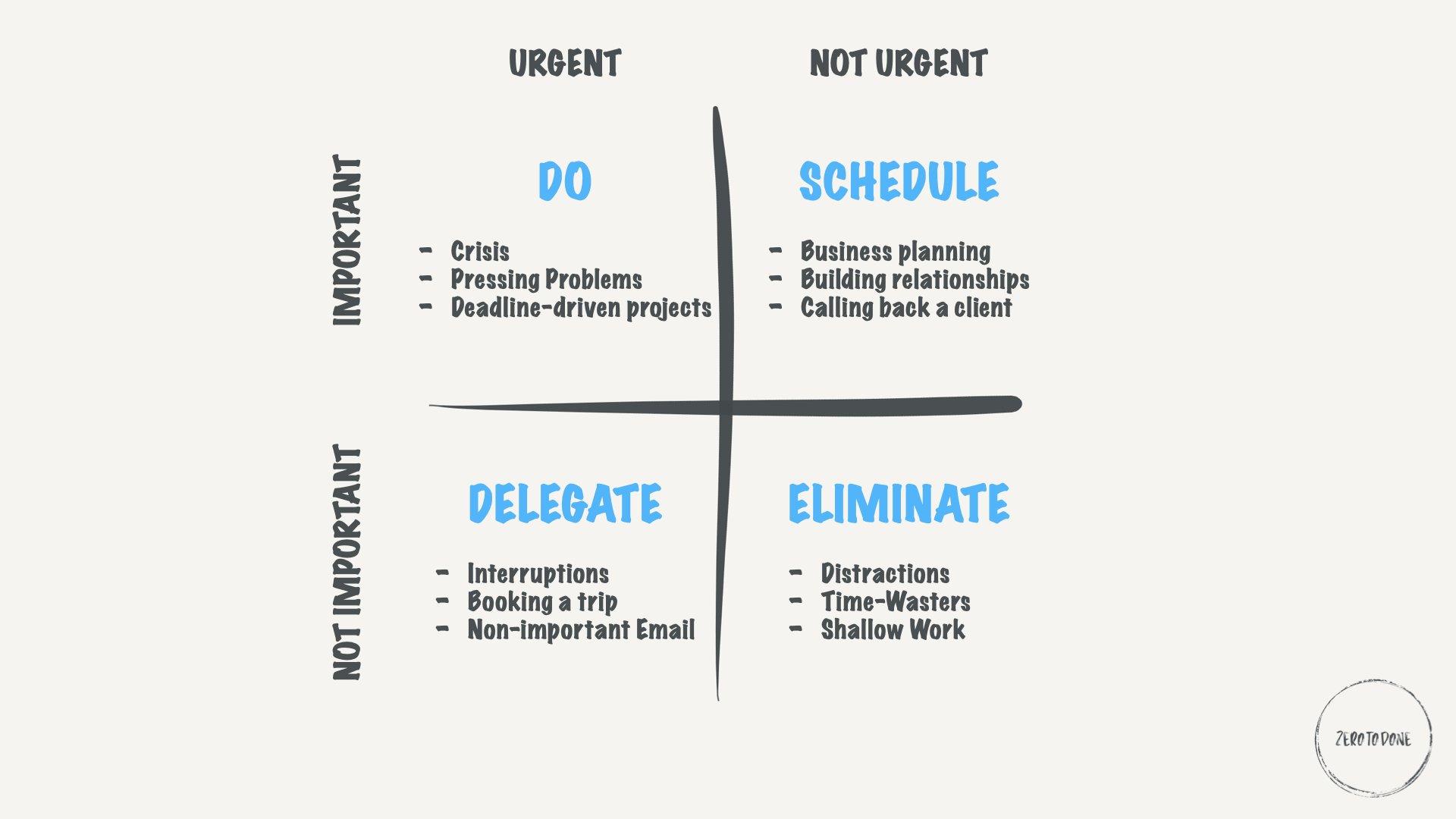 time management technique eisenhower matrix