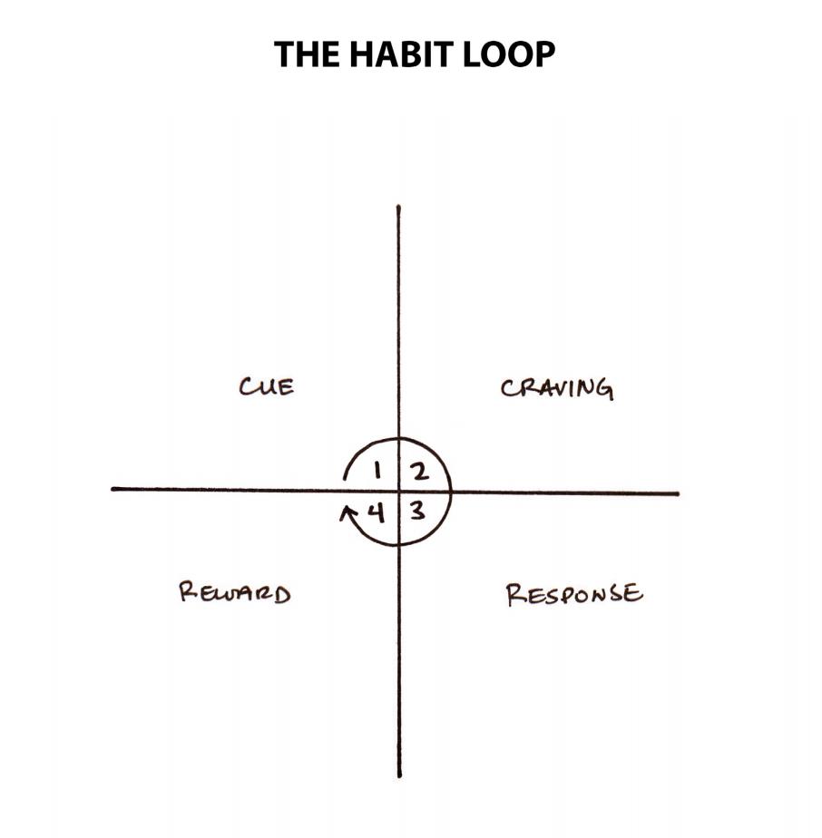 atomic habits james clear habit loop