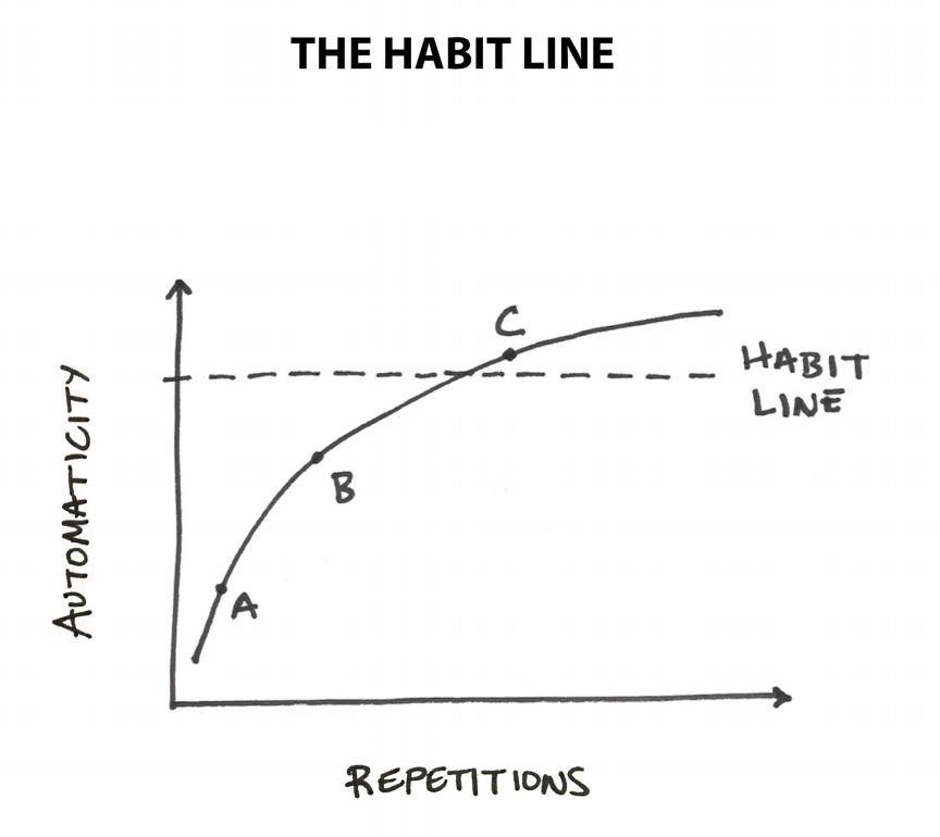 atomic habits james clear habit line