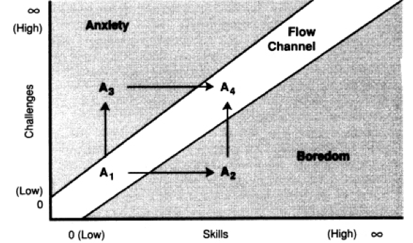 flow channel graph