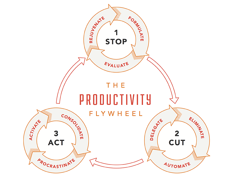 free to focus produtivity flywheel