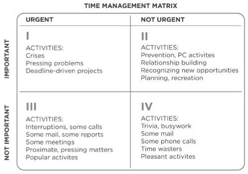 7 habits time management matrix urgent important