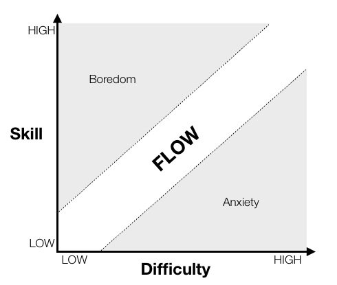flow summary flow state