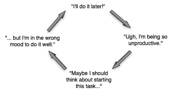 procrastination doom loop