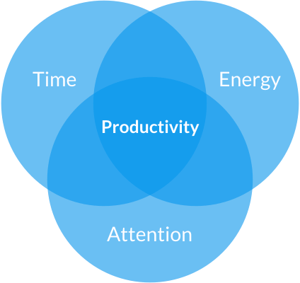 the productivity project 3 ingredients