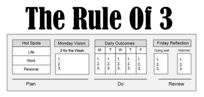the rule of three how to use