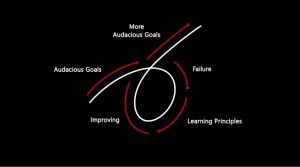 ray dalio principles summary - 5-Step process to getting what you want out of life