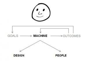 ray dalio principles summary - System